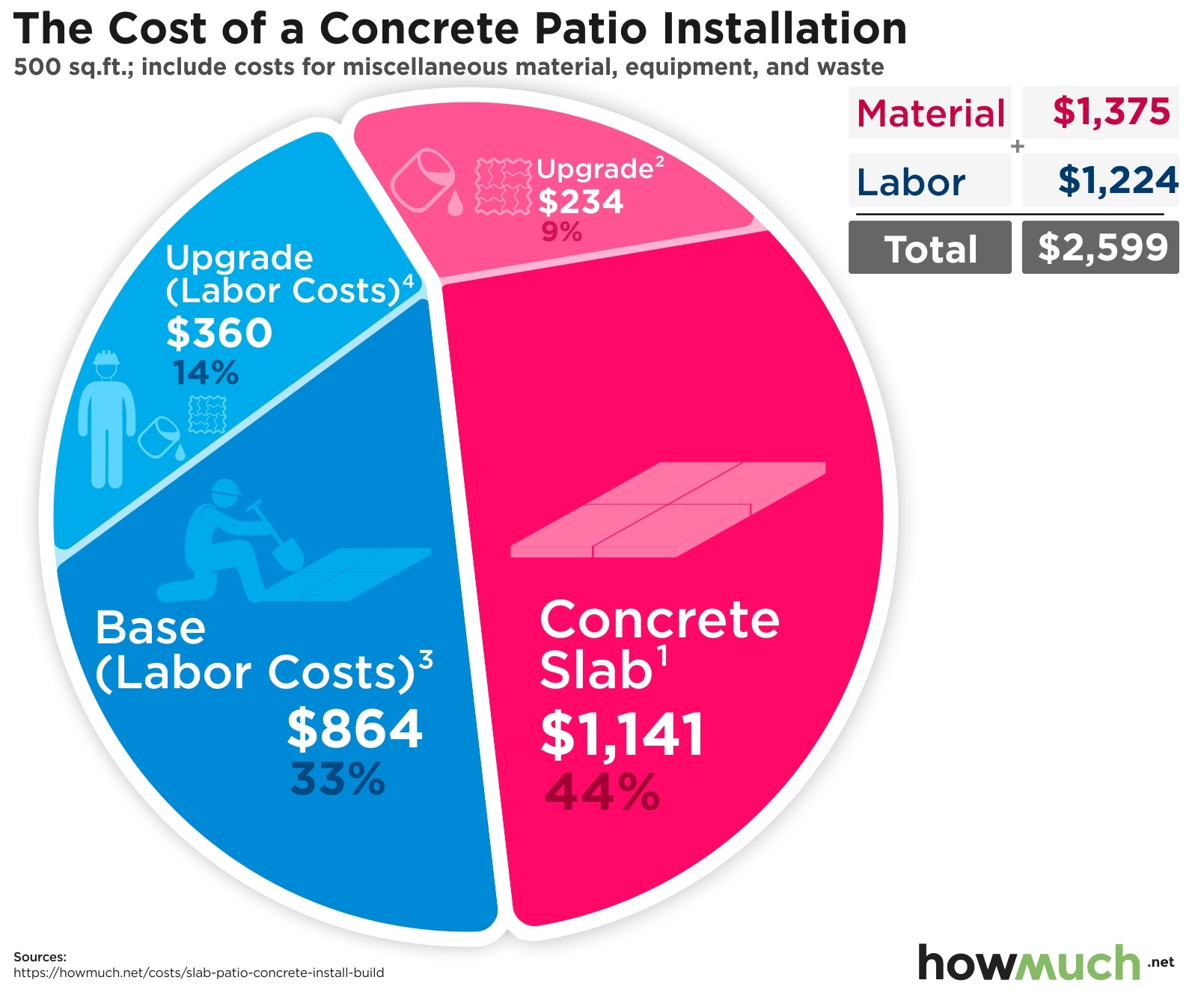 The Cost of a Concrete Patio Installation