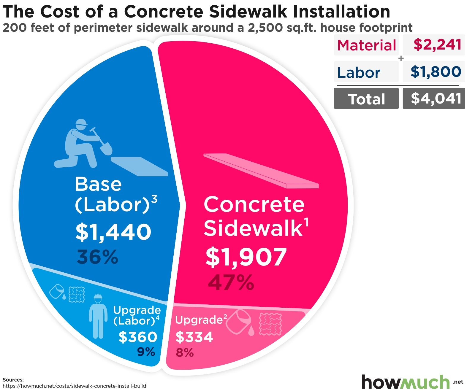 The Cost of a Concrete Sidewalk Installation