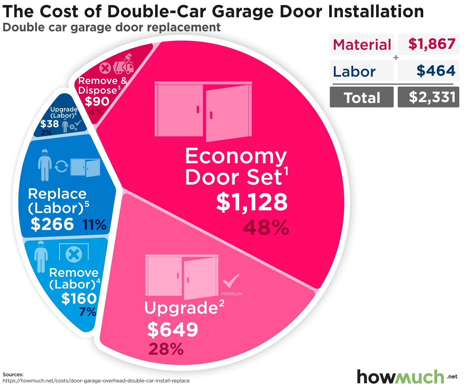 How Much Does It Cost To Install Double Car Garage Doors