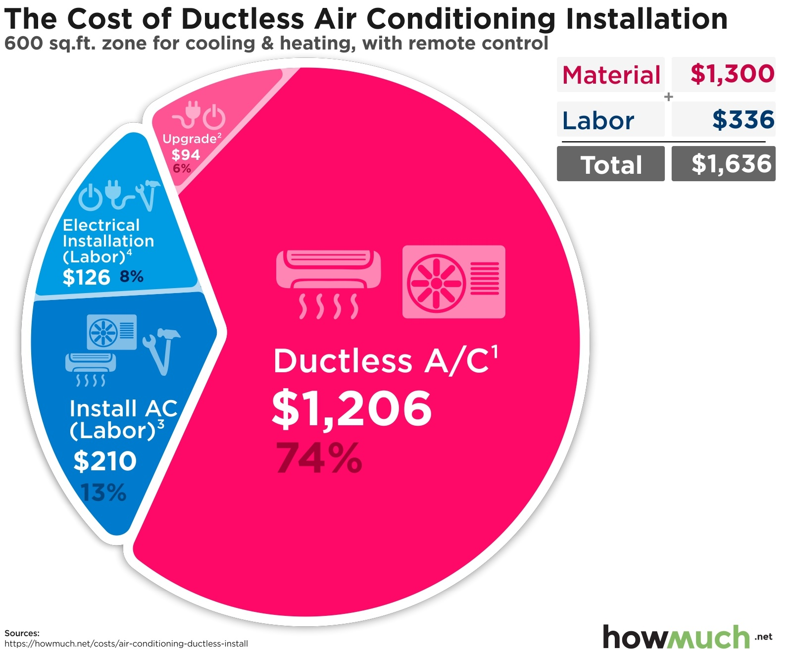 The Cost of Ductless Air Conditioning Installation