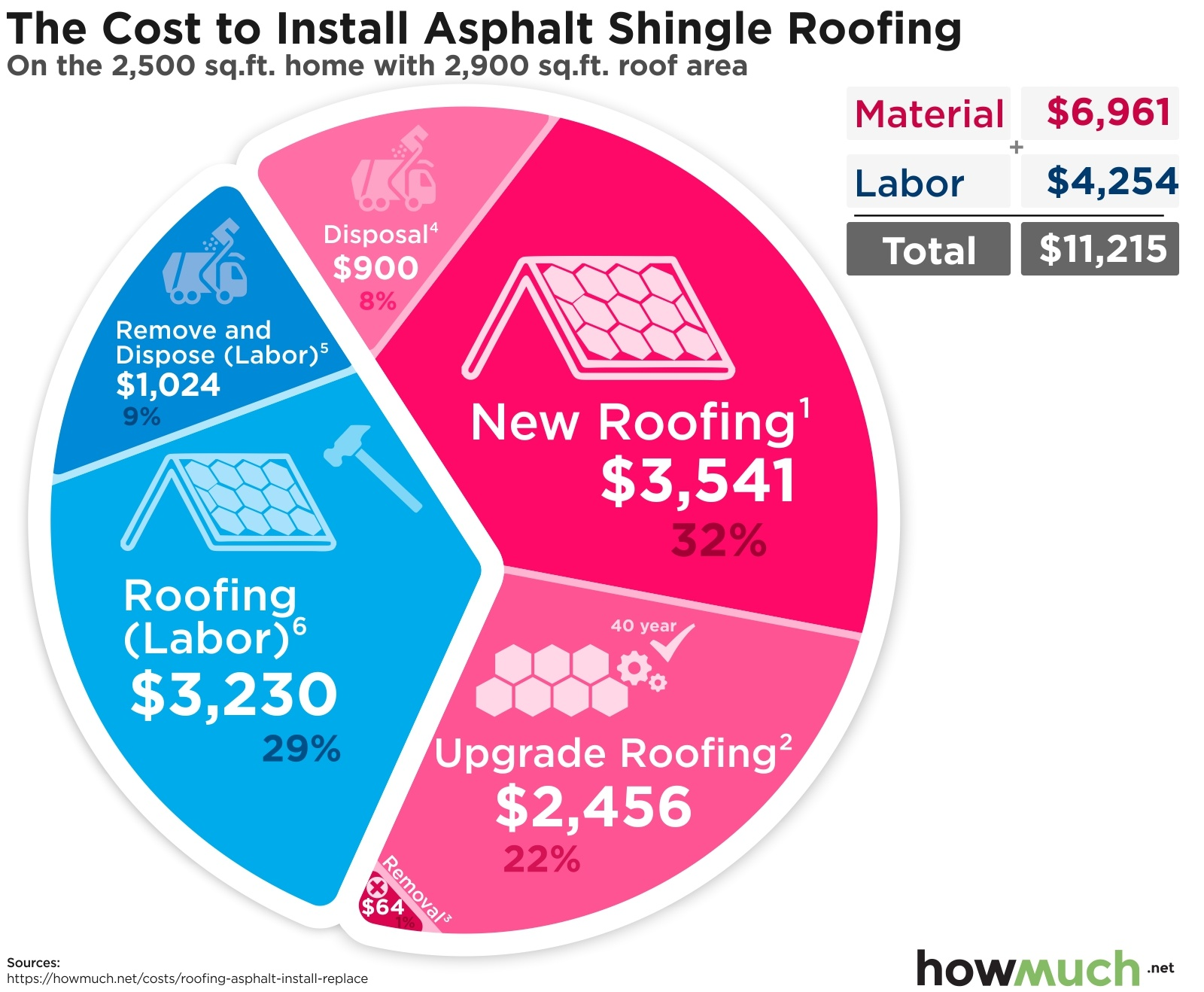 The Cost To Install Asphalt Shingle Roofing