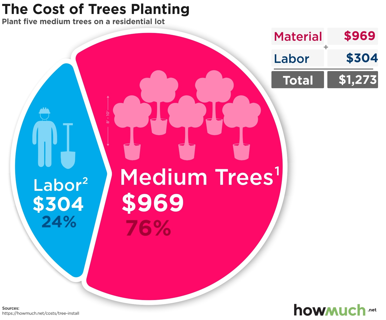 The Cost of Trees Planting