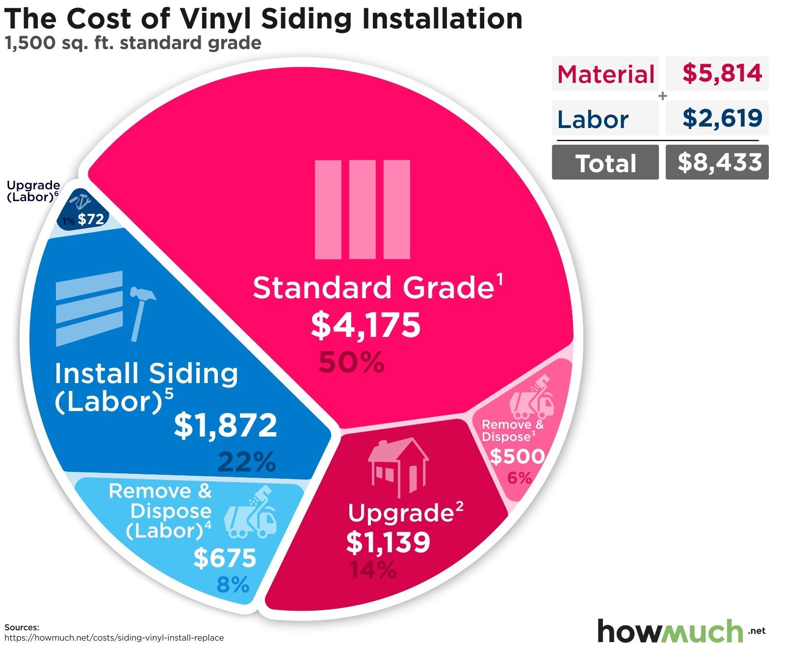 The Cost of Vinyl Siding Installation