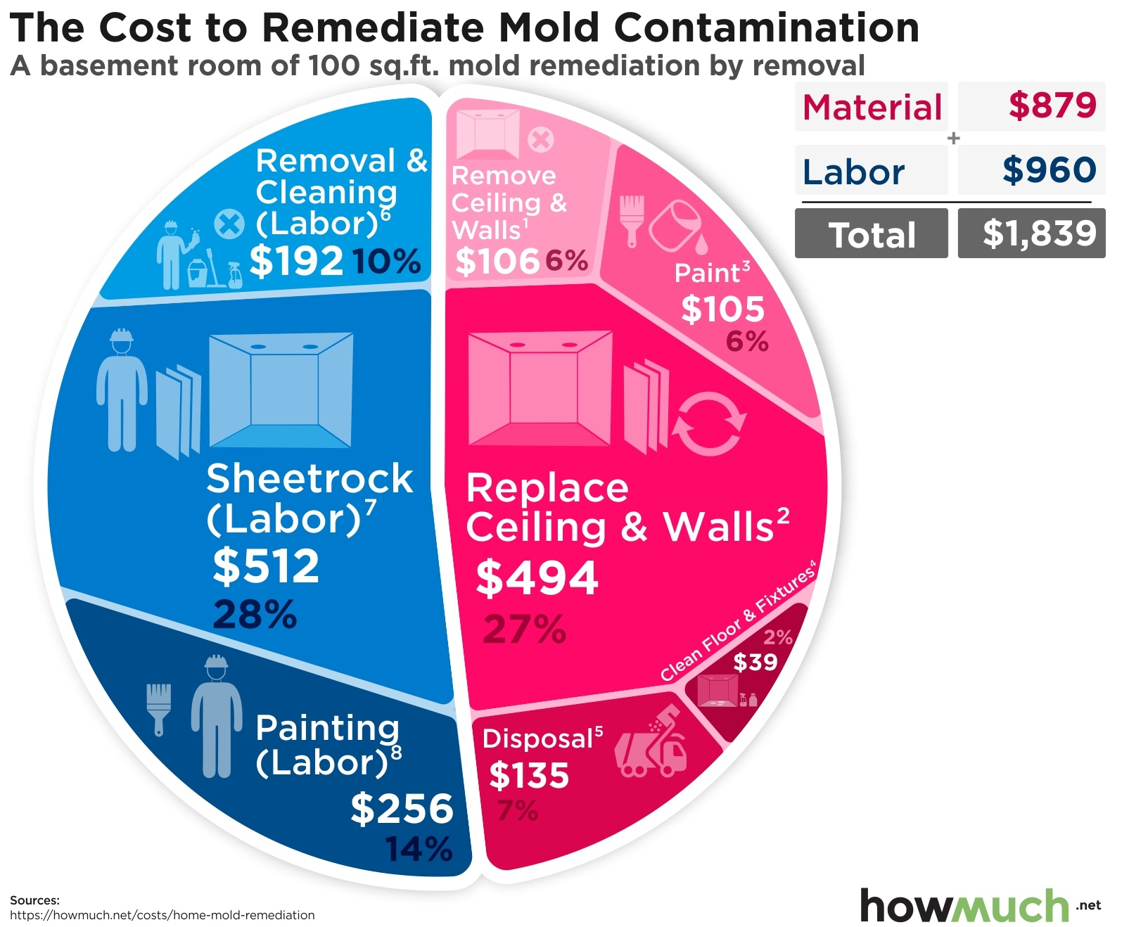 The Cost to Remediate Mold Contamination