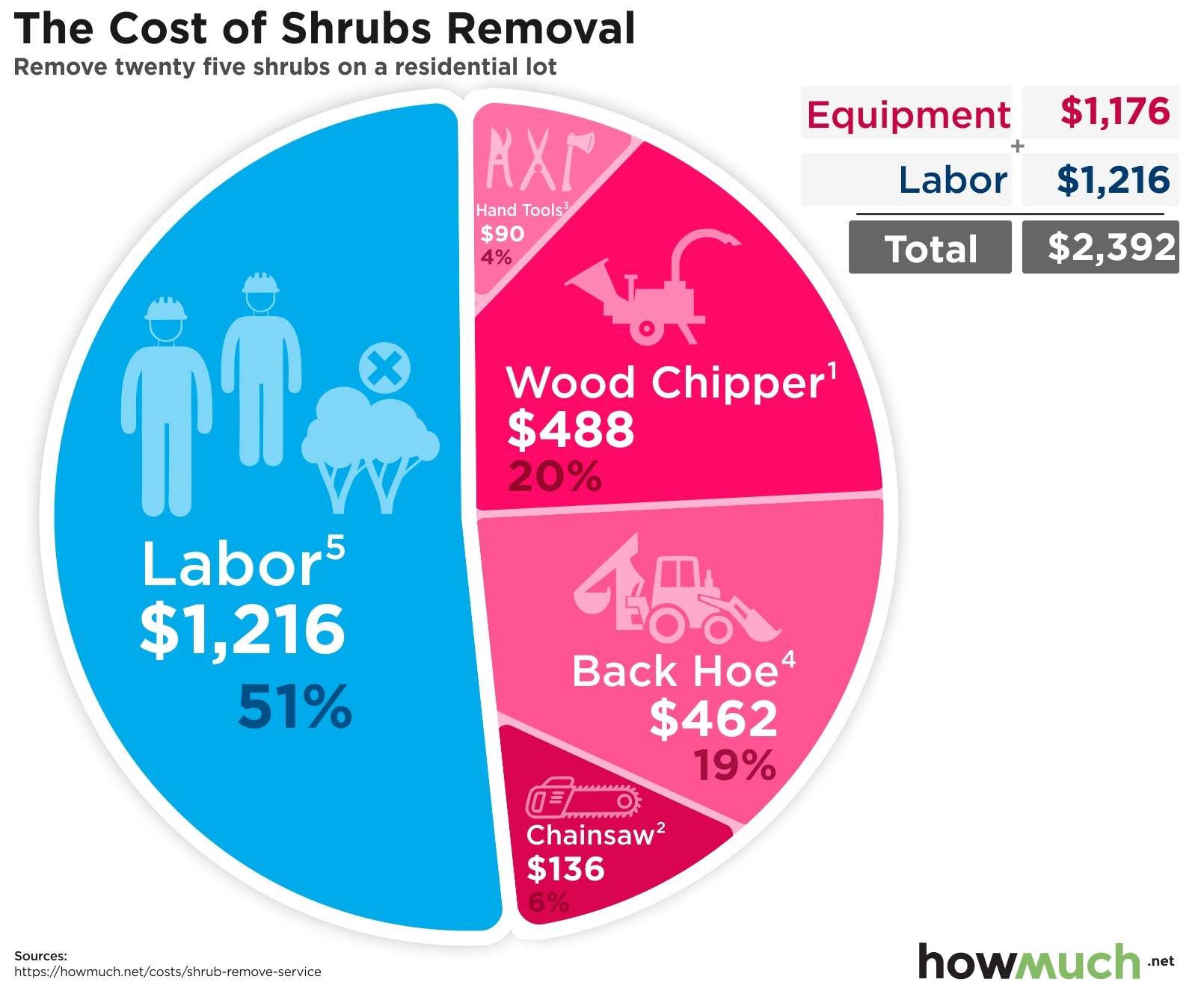 Cost To Remove Shrub