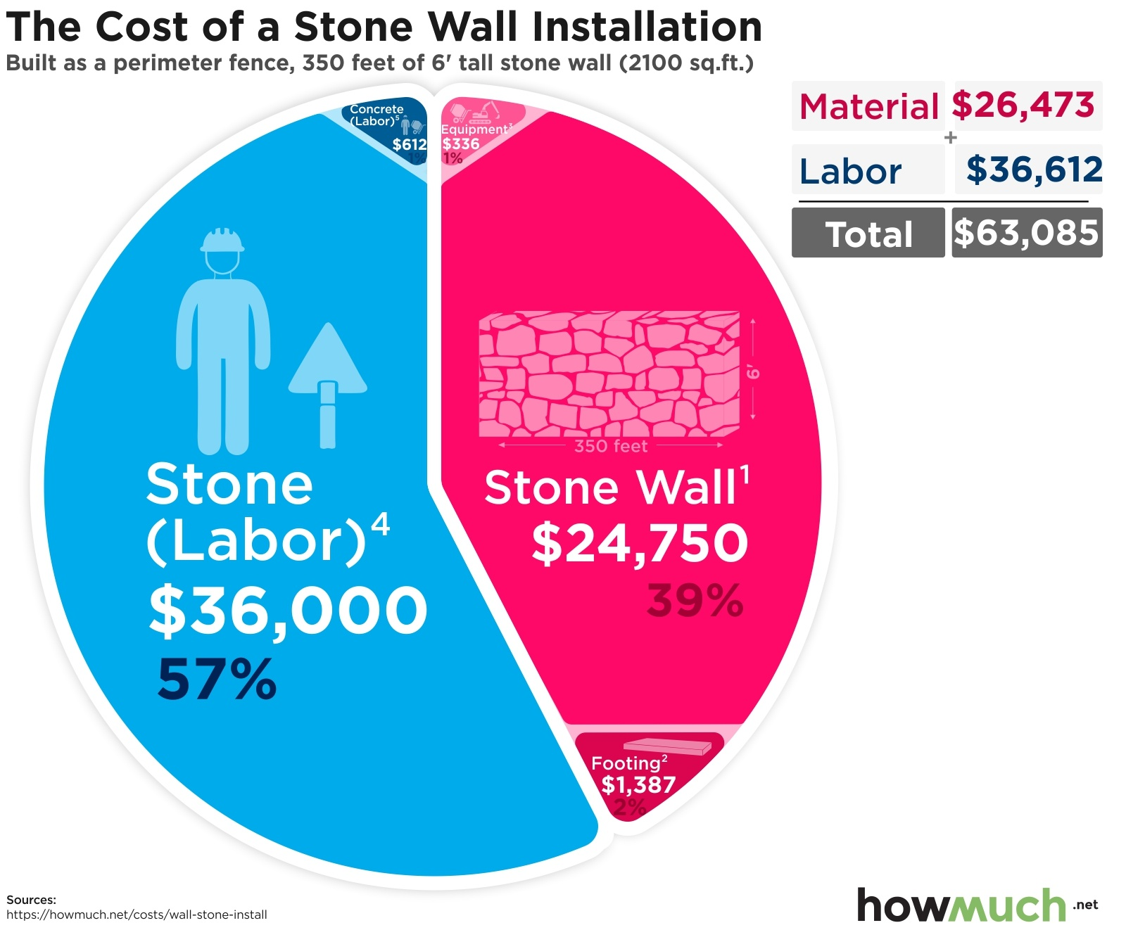 Cost To Install A Stone Wall