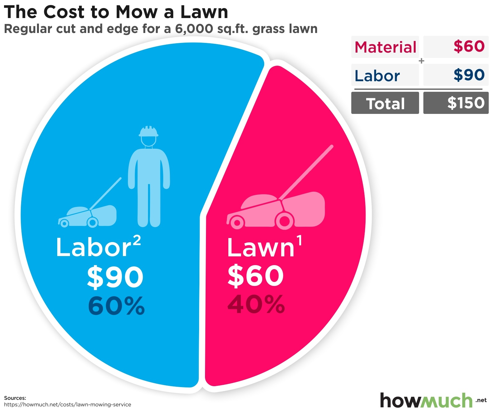 The Cost to Mow a Lawn