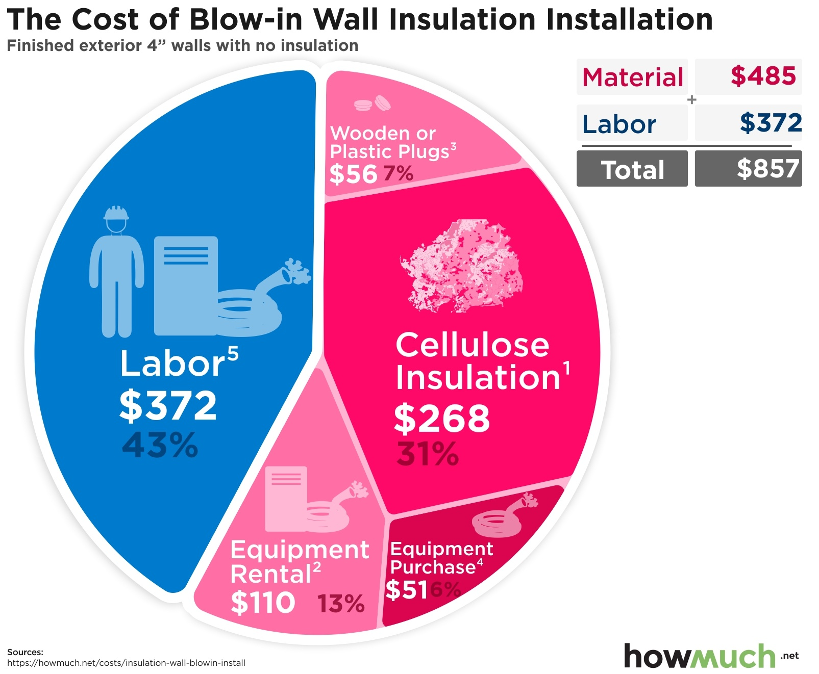 How Much Does It Cost To Install Blow In Wall Insulation