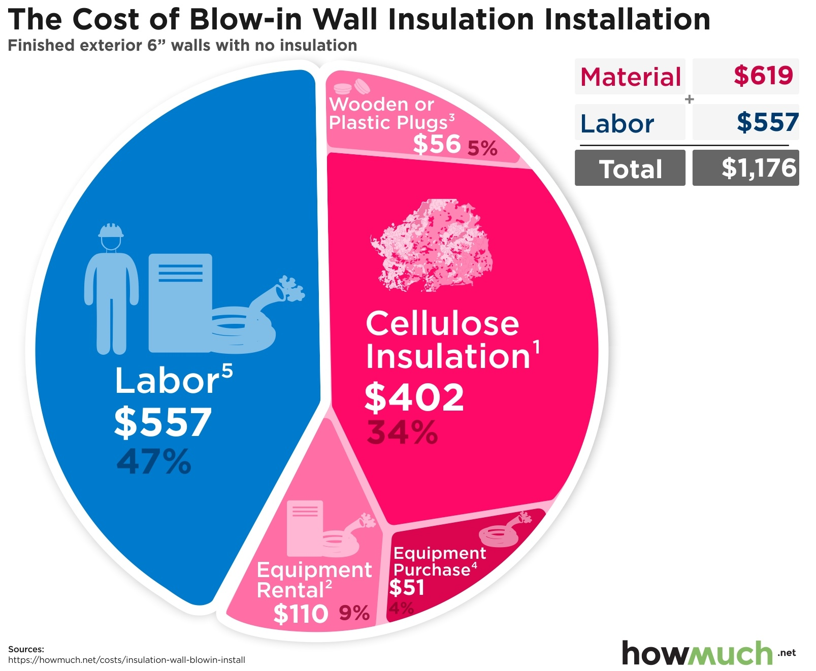 The Cost of Blow-in Wall Insulation Installation