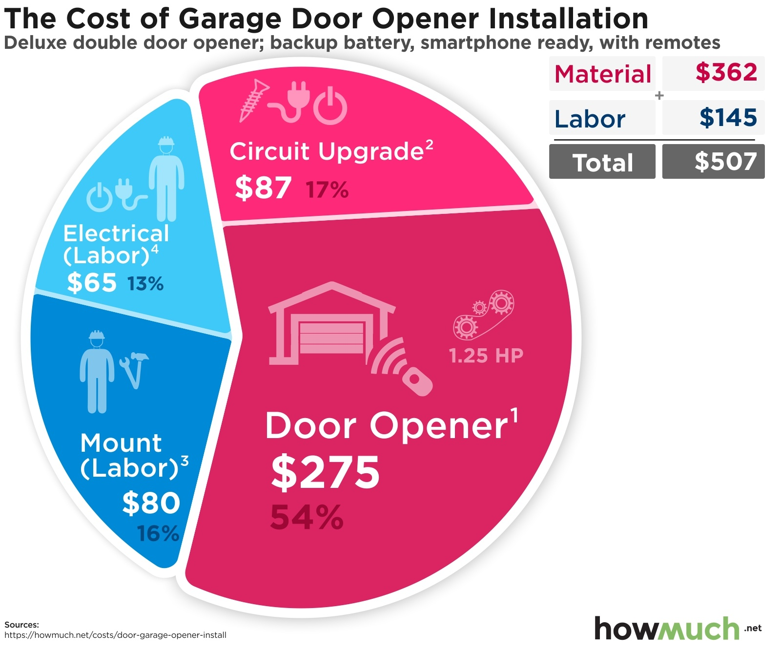 The Cost of Garage Door Opener Installation