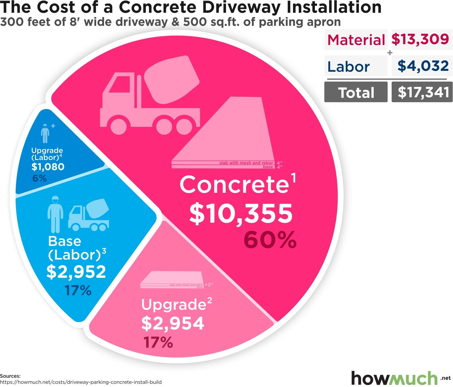 The Cost of a Concrete Driveway Installation