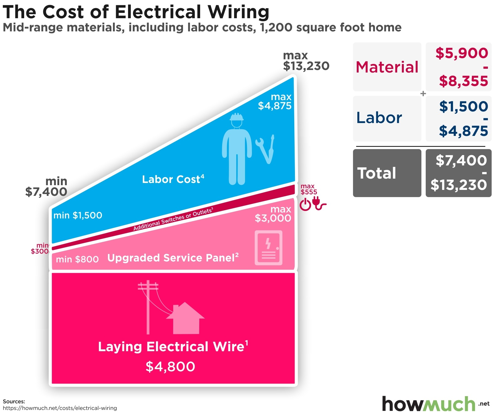 How Much Does It Cost To Wire A House