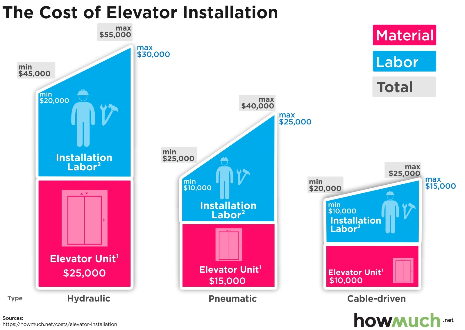 The Cost of Elevator Installation