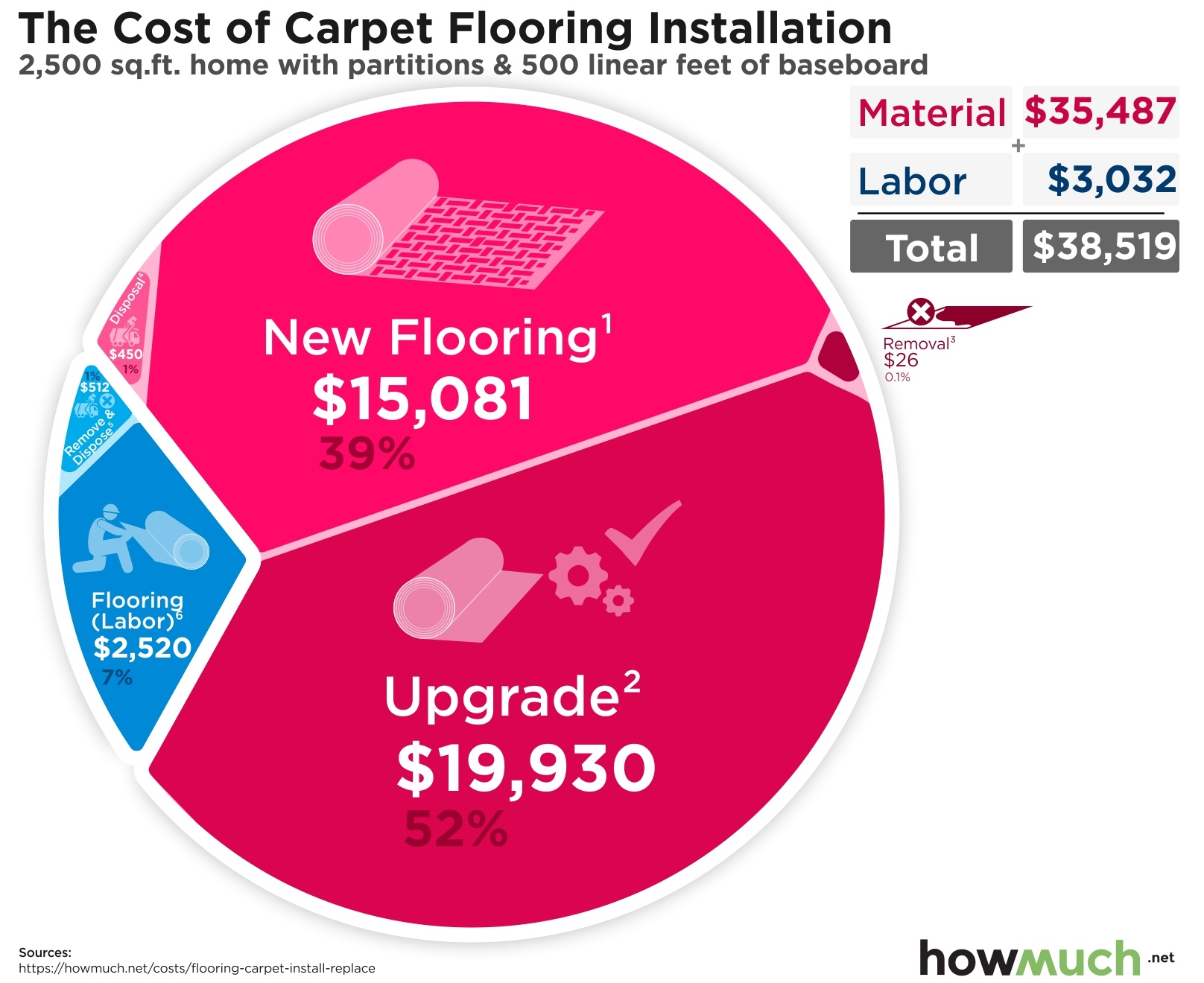 The Cost of Carpet Flooring Installation
