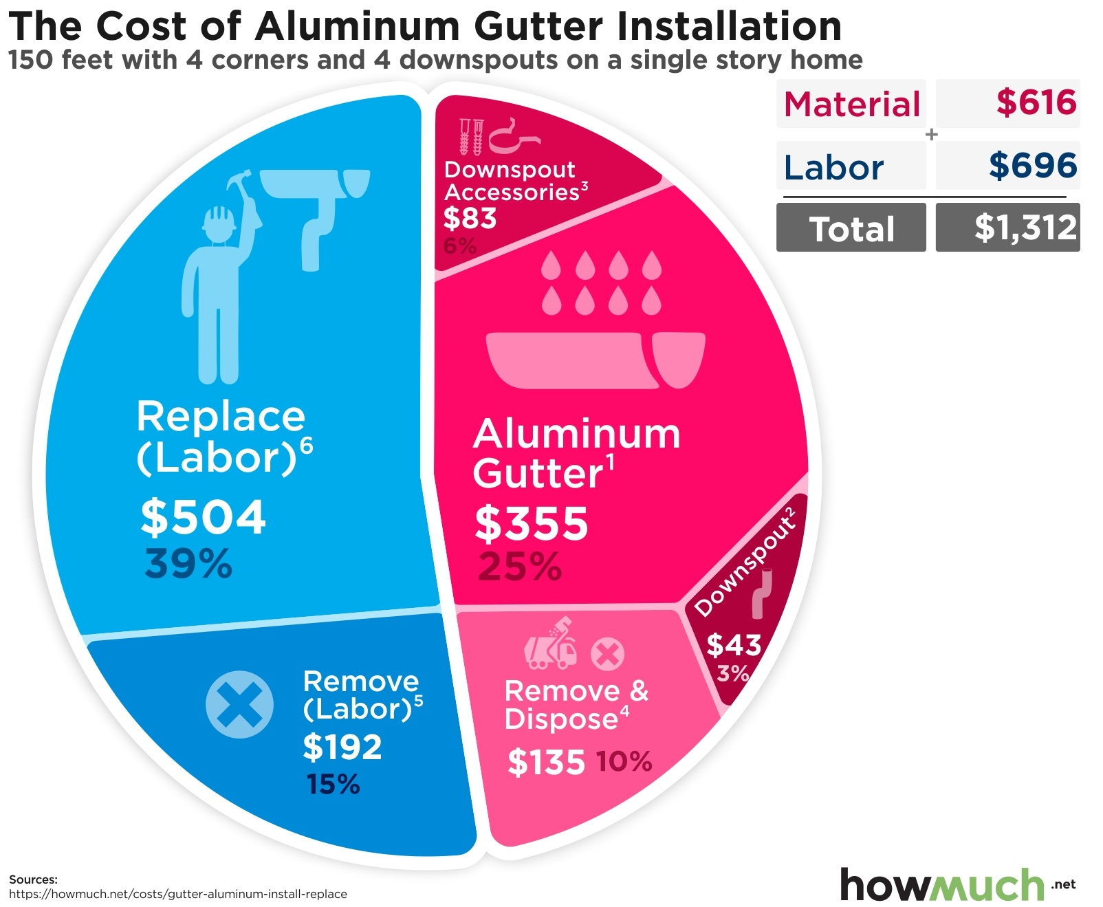 The Cost of Aluminum Gutter Installation