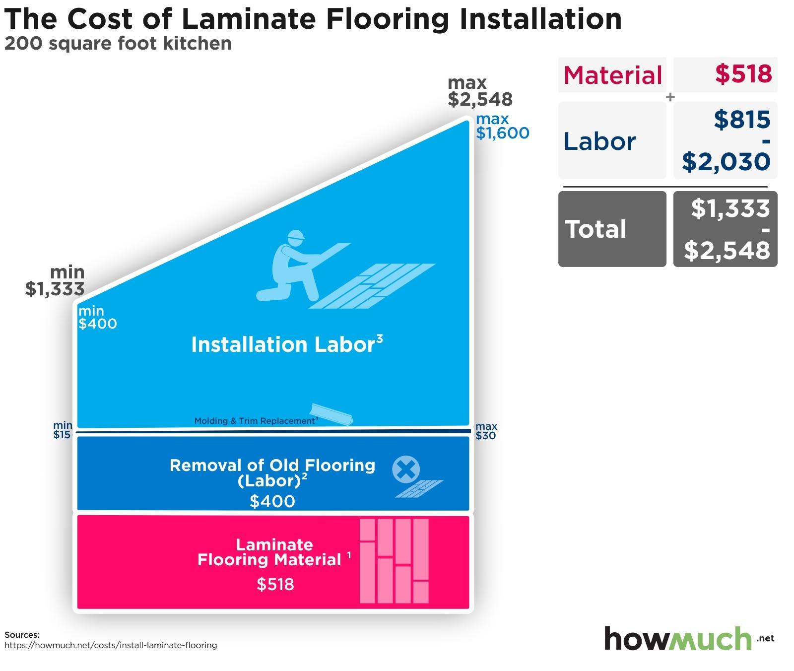 Cost To Install Laminate Flooring