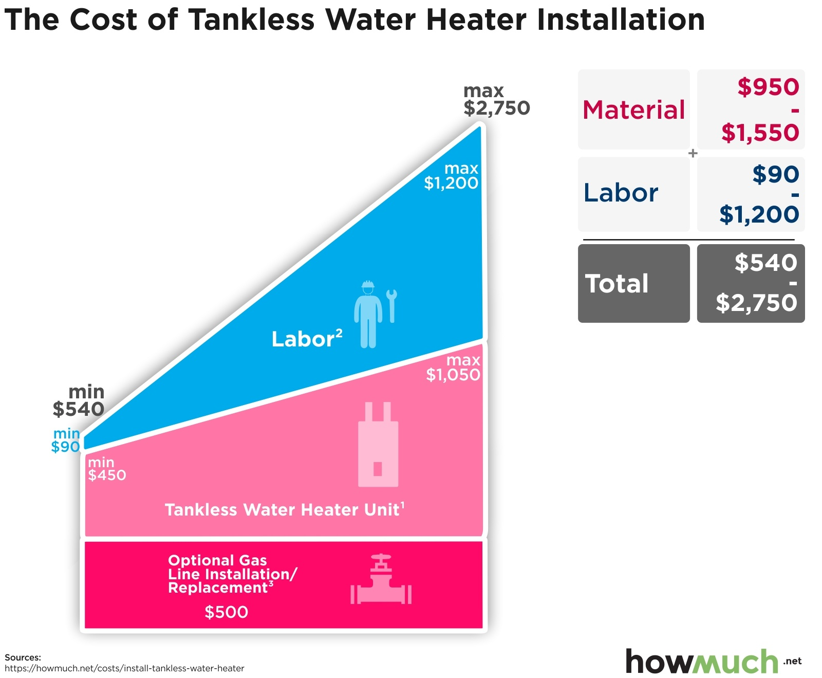 The Cost of Tankless Water Heater Installation