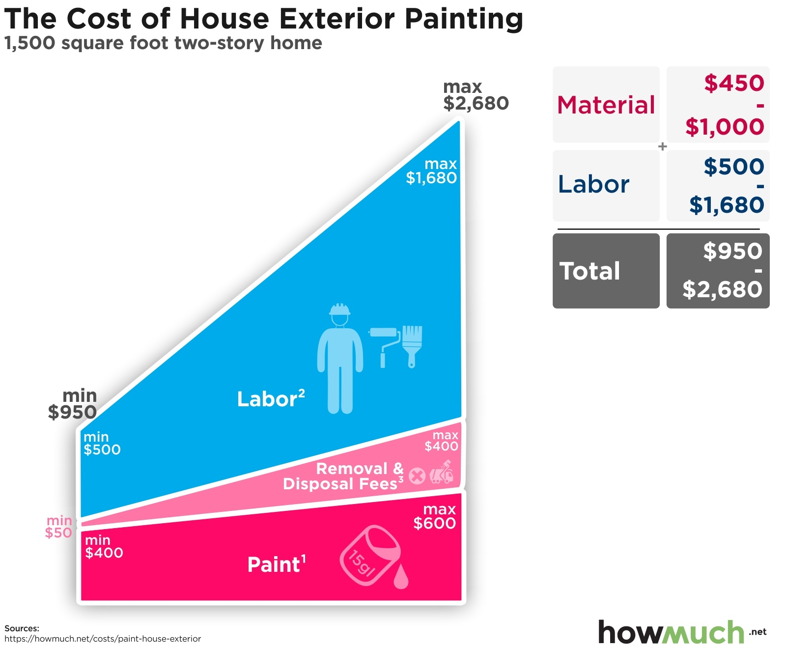 The Cost of House Exterior Painting