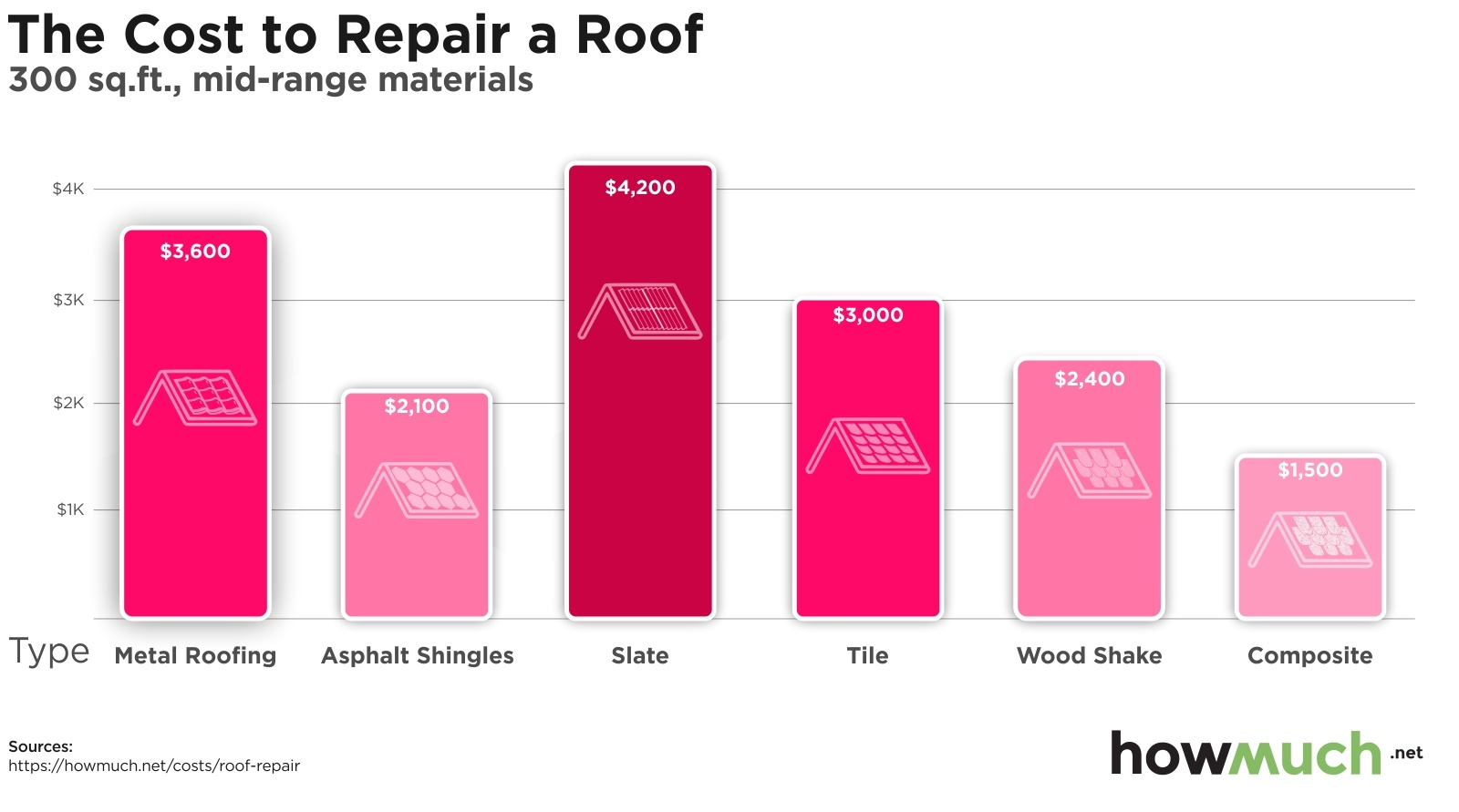 The Cost to Repair a Roof