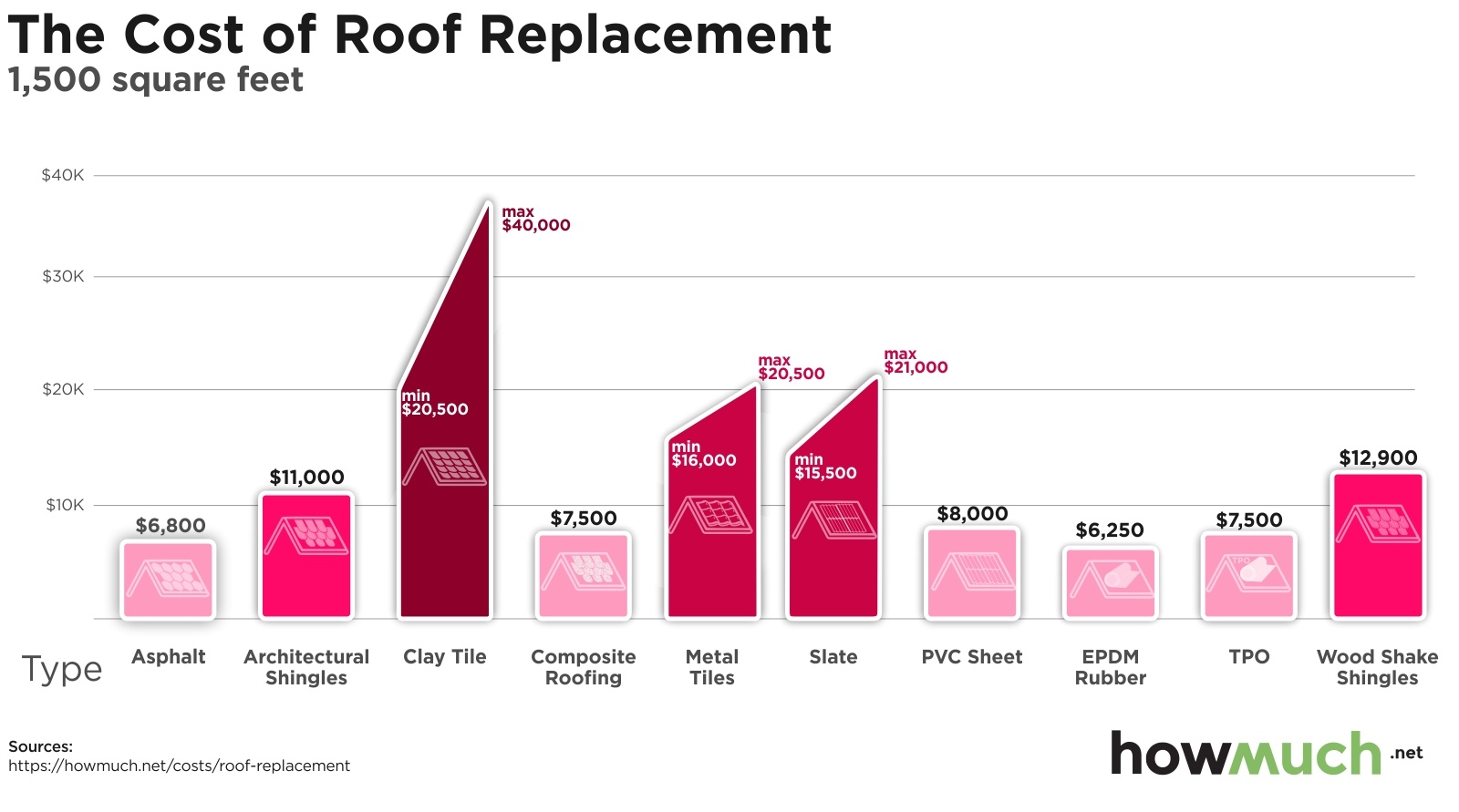 How Much Does It Cost To Replace The Roof