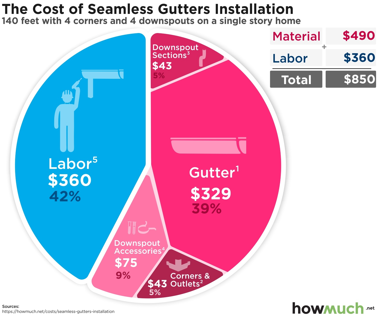 The Cost of Seamless Gutter Installation