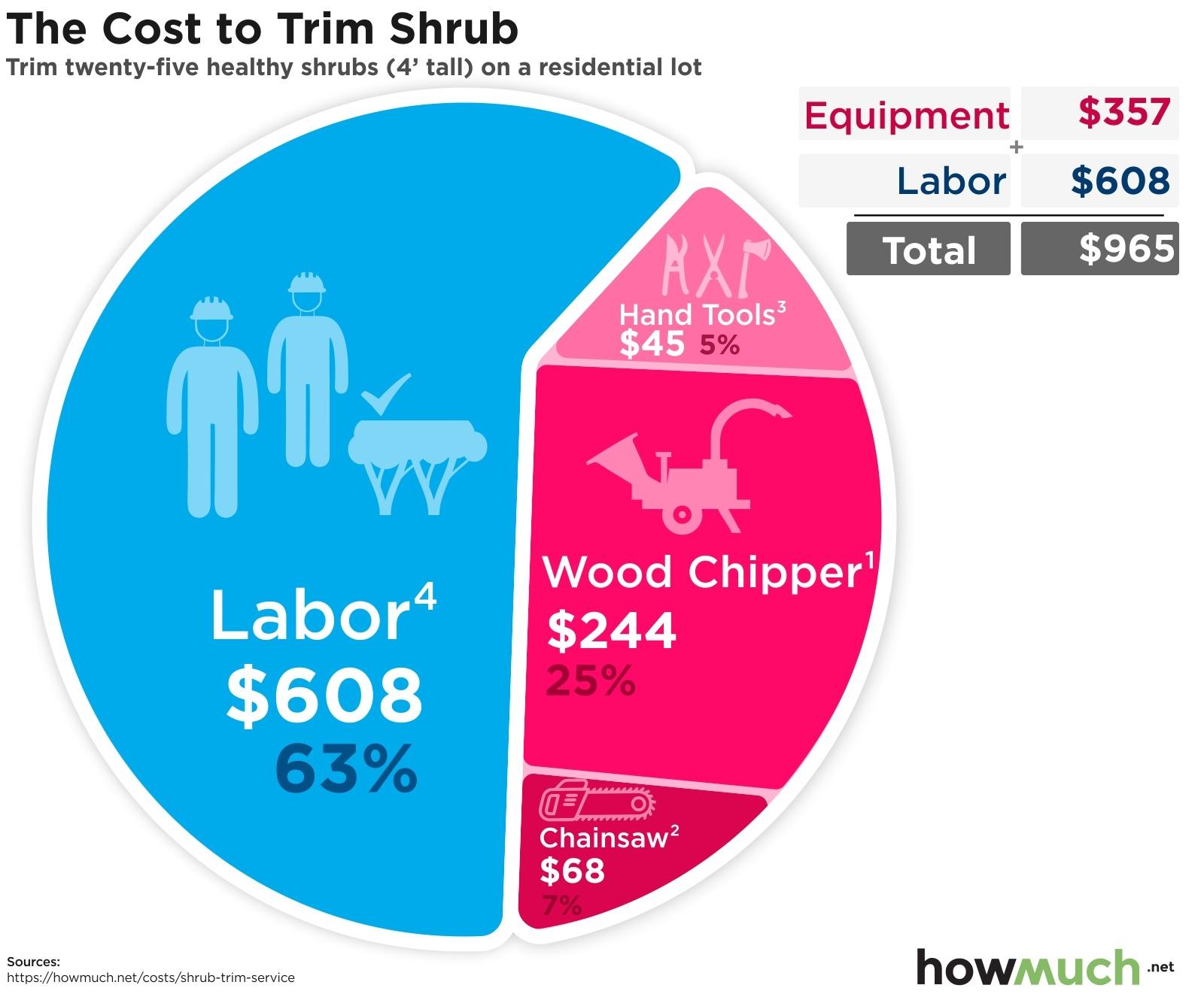 Cost To Trim Shrub