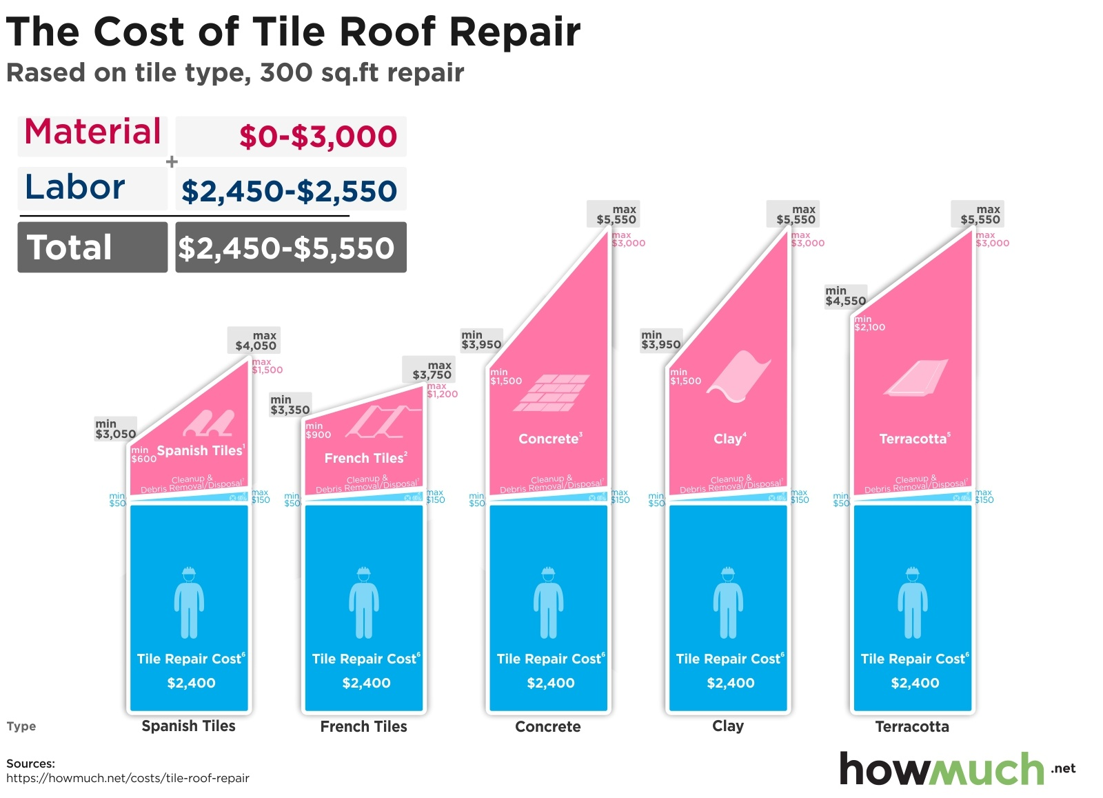 The Cost of Tile Roof Repair