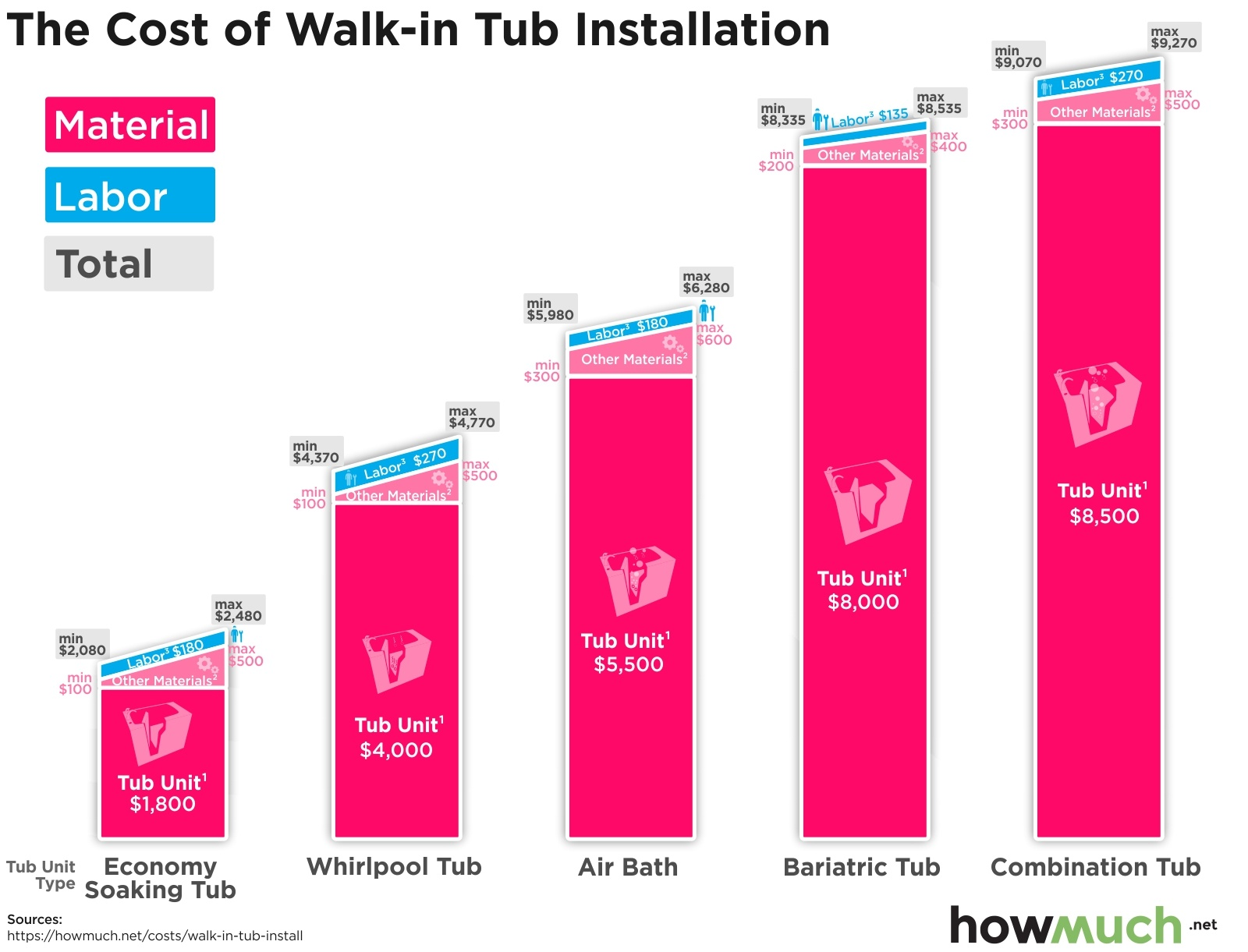 The Cost of Walk-in Tub Installation
