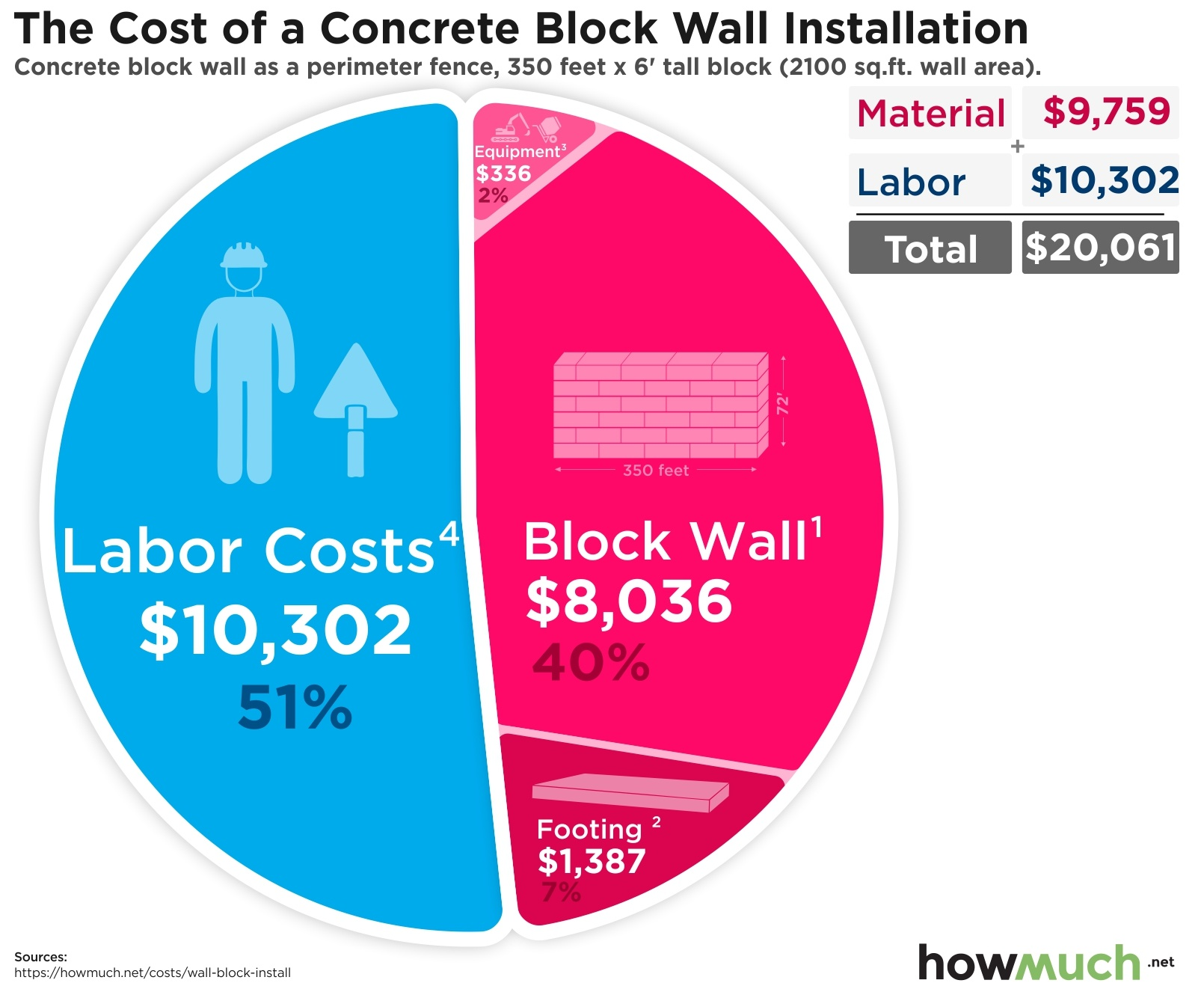 The Cost of a Concrete Block Wall Installation
