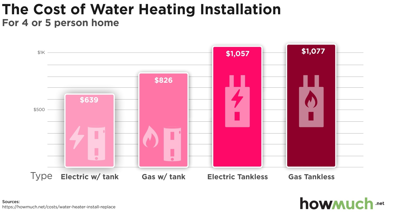 How much does it cost to install water heating?