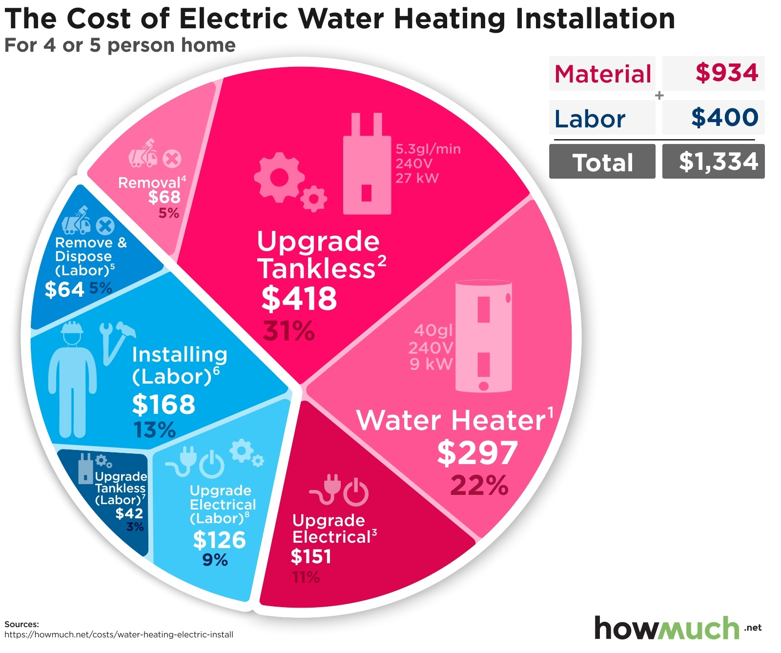 The Cost of Electric Water Heating Installation