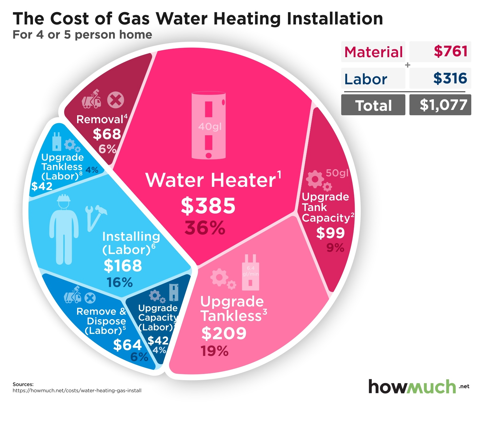 The Cost of Gas Water Heating Installation